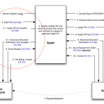 Case Study: Integrating Apple Inc. with its suppliers via X12 EDI