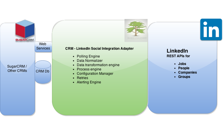 SugarCRM Integration