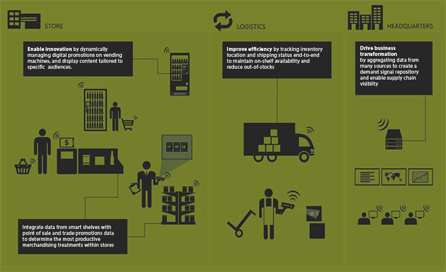 iot for retail