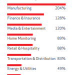 Internet of things adoption by Industry