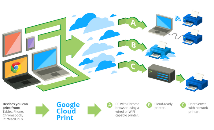 Cloud Printings