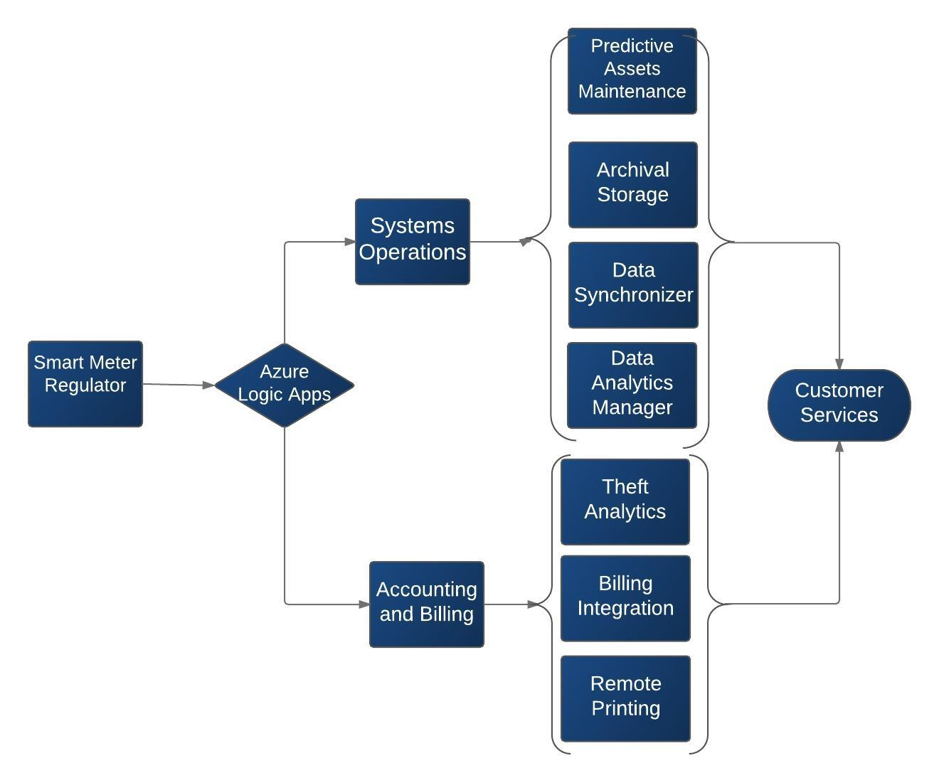 Logic Apps Solution - Support Process (1)