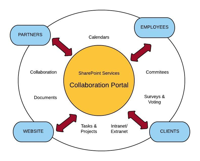 CollaborationPortal - New Page