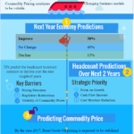 Energy Business Outlook 2016 [Infographic]
