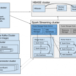 Big Data Infrastructure Design – An example