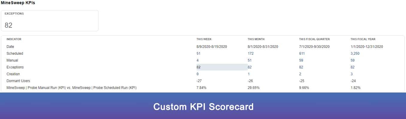 NetSuite Key Performance Indicators