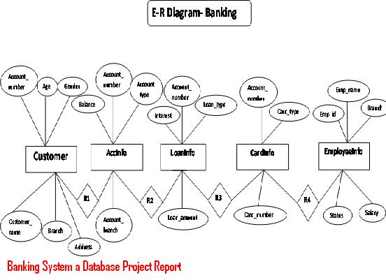 Banking System a Database Project Report – 1000 Projects