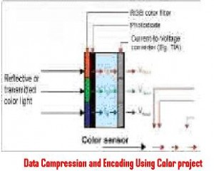 Data-Compression-and-Encoding-Using-Color-project
