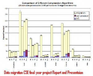 Data-migration-CSE-final-year-project