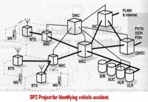 GPS-Project-for-Identifying-vehicle-accident.