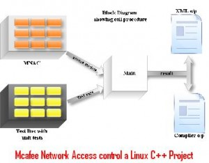 Mcafee-Network-Access-control-a-Linux-C++-Project