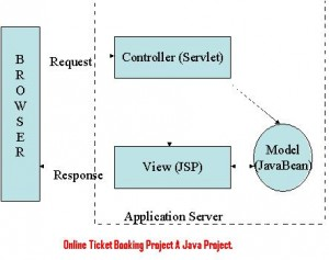 Online-Ticket-Booking-Project-A-Java-Project.