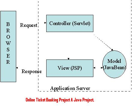 Online Ticket Booking Project A Java Project
