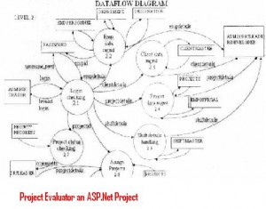 Project-Evaluator-an-ASP-Net-Project