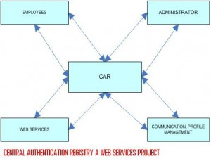 REGISTRY-A-WEB-SERVICES-PROJECT