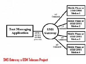 SMS-Gateway-a-GSM-Telecom-Project