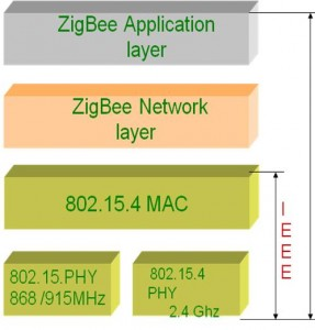 a-zigbee-network-based-heart-monitering-system-for-pre-mature-babies-projects-for-engineering