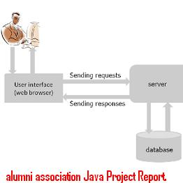 alumni-association-Java-Project-Report.