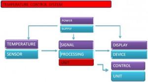 aquarium-probe-electronics-communication-engineering-project