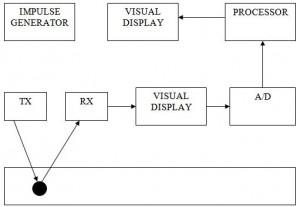 grounding-penitrating-radar-ece-project-documentation