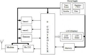 gsm-based-system-design-for-industrial-automation-ece-project-paper