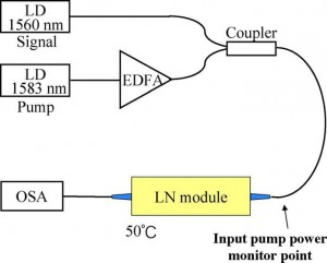 highly-efficient-wavelength-converter-using-direct-bonded-ppznln-ridge-waveguide
