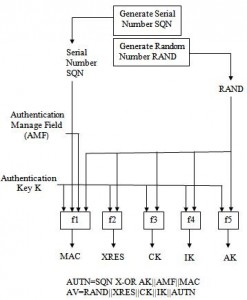 improved-authentication-and-key-agreement-protocol-of-3g-btech-ece-project