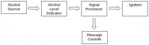 project-report-on-automobile-breathalyzer