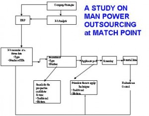 A STUDY ON MAN POWER OUTSOURCING at MATCH POINT