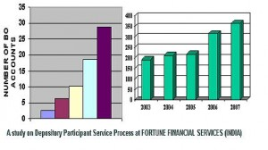A study on Depository Participant Service Process at FORTUNE FINANCIAL SERVICES (INDIA) LIMITED