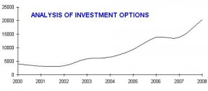 Analysis of investment options mba project pdf