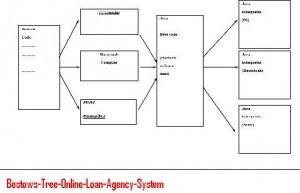 Bestows-Tree-Online-Loan-Agency-System