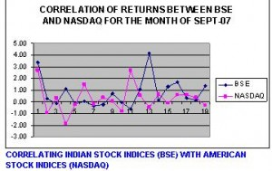 CORRELATING INDIAN STOCK INDICES (BSE) WITH AMERICAN STOCK INDICES (NASDAQ)