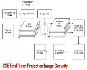 CSE-Final-Year-Project-on-Image-Security