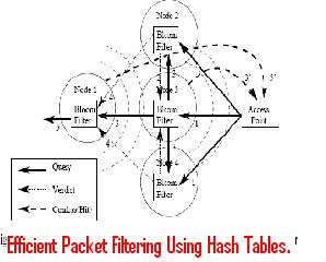 Efficient-Packet-Filtering-Using-Hash-Tables.
