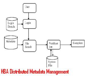 HBA-Distributed-Metadata-Management