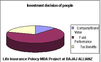 Life Insurance Polocy MBA Project at Bajaj Allianz
