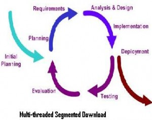 Multi-threaded-Segmented-Download