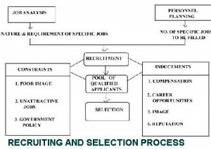 RECRUITING AND SELECTION PROCESS