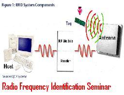 Radio-Frequency-Identification-Seminar