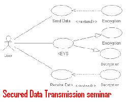 Secured Data Transmission Through Networks Seminar Topic