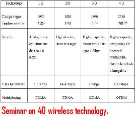 Seminar-on-4G-wireless-technology.