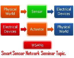 Smart-Sensor-Network-Seminar-Topic.