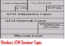 Wireless-ATM-Seminar-Topic.