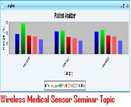 Wireless-Medical-Sensor-Seminar-Topic