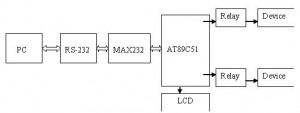 Home-automation-AC-DC-using-PC-interface-Abstract
