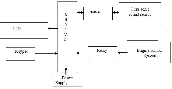 Vehicle Anti-Collision System Using Ultrasonic Signals