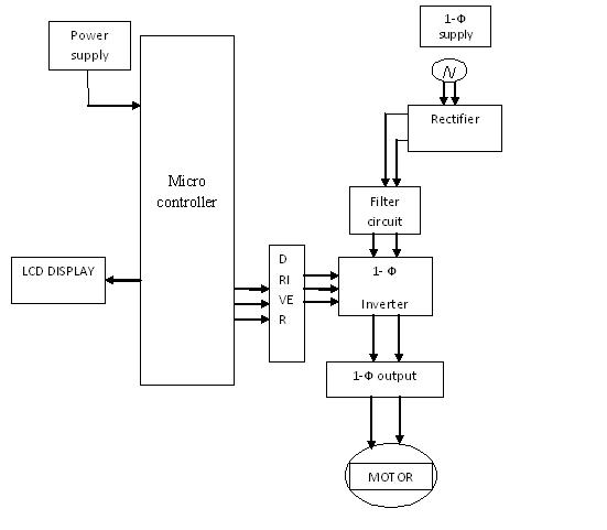 Ac Induction Motor Speed Control Using Constant V/F Method