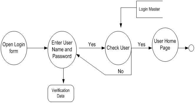 DFD Data Flow Diagrams for Knowledge Management System BE