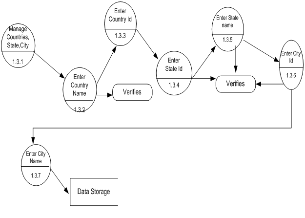 dfd data flow diagrams for knowledge management system be project